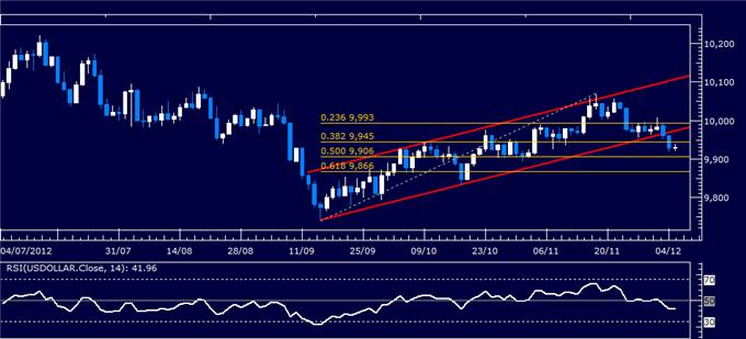 Forex_Analysis_SP_500_Chart_Setup_Contradics_US_Dollar_Selloff_body_Picture_4.png, Forex Analysis: S&P 500 Chart Setup Contradics US Dollar Selloff