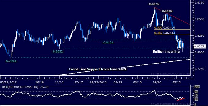 Forex_NZDUSD_Technical_Analysis_05.24.2013_body_Picture_5.png, NZD/USD Technical Analysis 05.24.2013