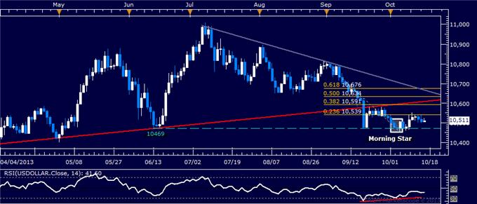 Forex_US_Dollar_Flat_Gold_Hinting_at_Rebound_on_US_Budget_Woes_body_usd.png, US Dollar Flat, Gold Hinting at Rebound on US Budget Woes