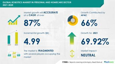 Robotics Market in Personal and Homecare Sector by Product and Geography - Forecast and Analysis 2021-2025
