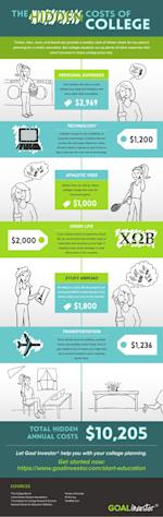 infographic surprise college costs