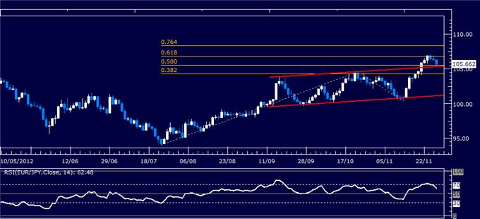 Forex_Analysis_EURJPY_Classic_Technical_Report_11.28.2012_body_Picture_1.png, Forex Analysis: EUR/JPY Classic Technical Report 11.28.2012