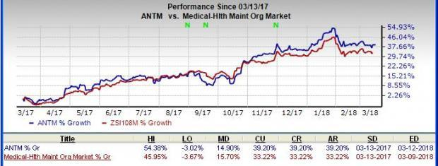 Anthem (ANTM) appears an impressive investment option on the back of rising membership, favorable investment income as well as solid financial health.