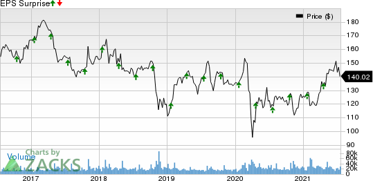 International Business Machines Corporation Price and EPS Surprise