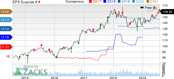 Reinsurance Group of America, Incorporated Price, Consensus and EPS Surprise