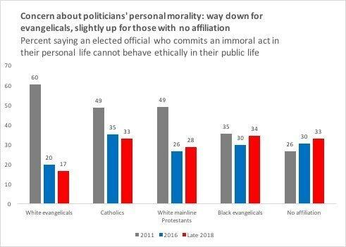 A graph shows how concern about politicians' personal morality has changed over the years. David Campbell said that the survey's sample size was too small for Asian evangelicals or Latino evangelicals, as well as for non-Christian groups, such as Muslims and Jews. (David Campbell and Geoffrey Layman)