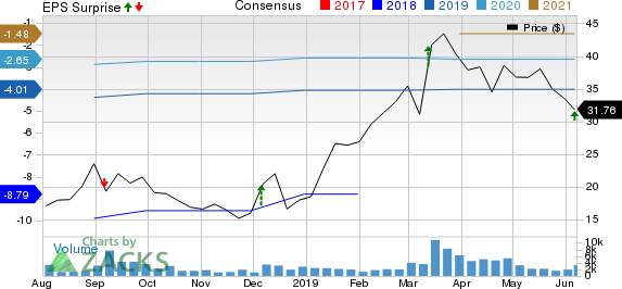 Domo, Inc. Price, Consensus and EPS Surprise