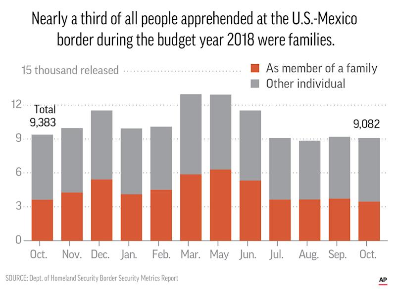 Nearly a third of all people apprehended at the U.S.-Mexico border during the budget year 2018 were families and children _ about 157,248 out of 395,579 total apprehensions.