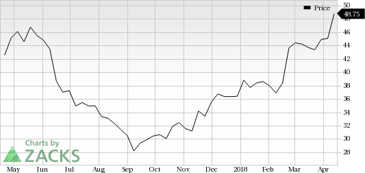 BJ's Restaurants (BJRI) was a big mover last session, as the company saw its shares rise more than 6% on the day.