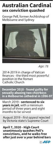 Factfile on Cardinal George Pell, whose historic child sex abuse convictions were quashed by Australia's High Court on Tuesday. (AFP Photo/Janis LATVELS)