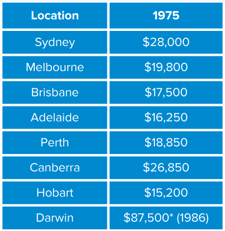 A table of 1975 house prices in each Australian capital city. (Source: McCrindle)