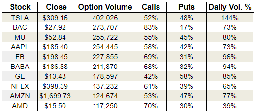 Friday's Vital Options Data: Facebook, Netflix and General Electric Company