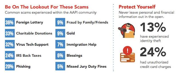 The types of scams that AAPI individuals were most exposed to included notices of foreign lottery winnings, requests for charitable donations and tech support for computer virus removal, according to AARP.