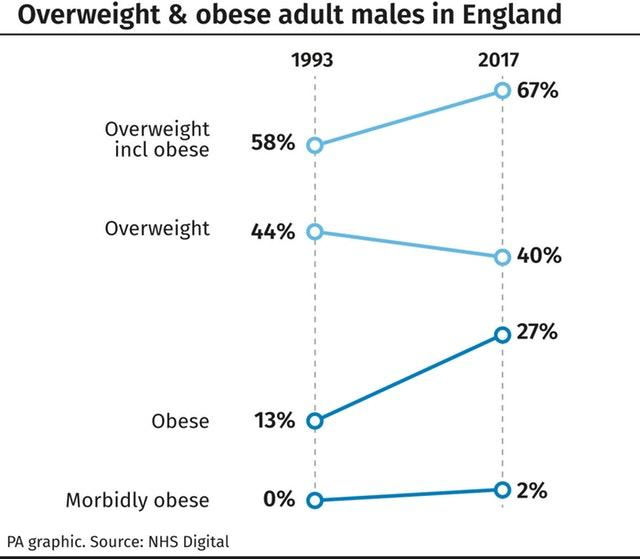 Overweight & obese adult males in England.