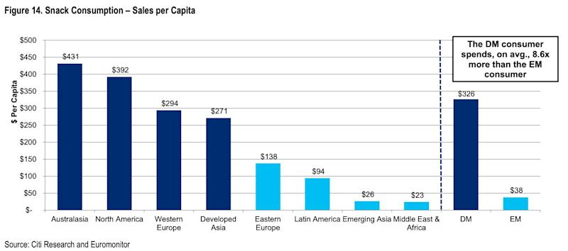 Snack consumption per capita (Citi)