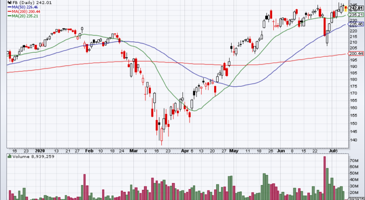 Daily chart of Facebook stock price.