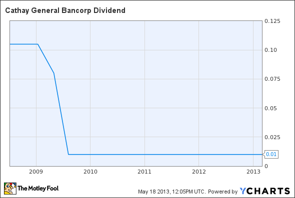 CATY Dividend Chart