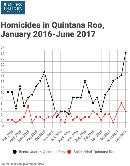 Homicides in Quintana Roo