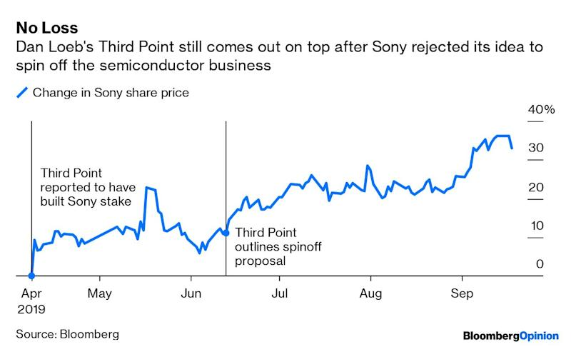 Sony's Spinoff Snub Shows Activist Investor Loeb Was Right