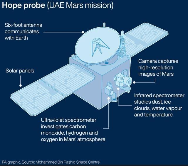 Graphic looks at the UAE Mars mission