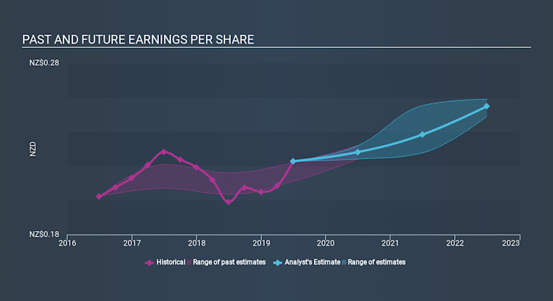 NZSE:SPK Past and Future Earnings, January 2nd 2020