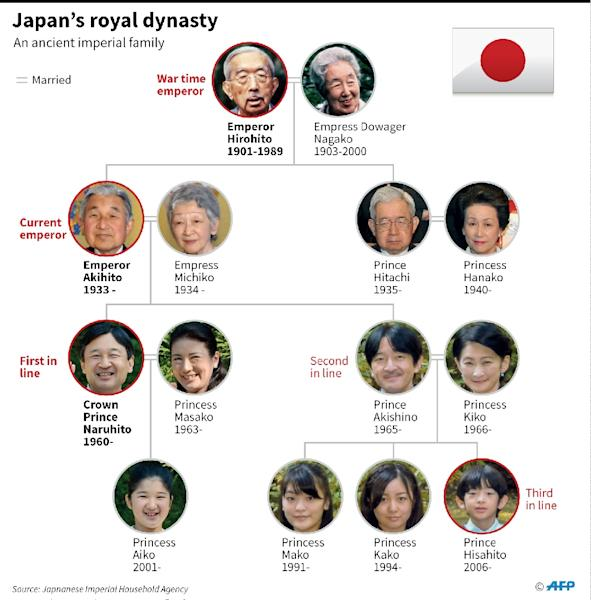 Japan's Emperor Akihito and Empress Michiko. Reports of the emperor's desire to retire surprised Japan when they emerged last July (AFP Photo/AFP )