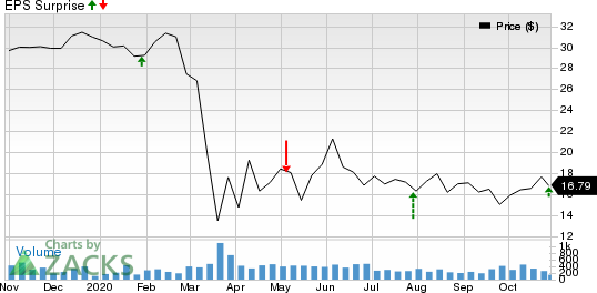PeapackGladstone Financial Corporation Price and EPS Surprise