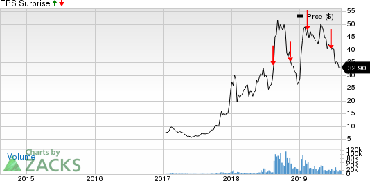 Canopy Growth Corporation Price and EPS Surprise