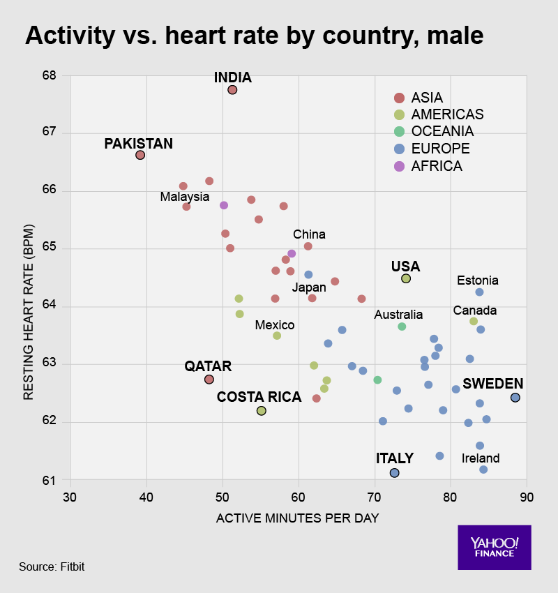 Amazingly, people in different countries have different heart rates, even if their age, sex, and exercise levels are the same.