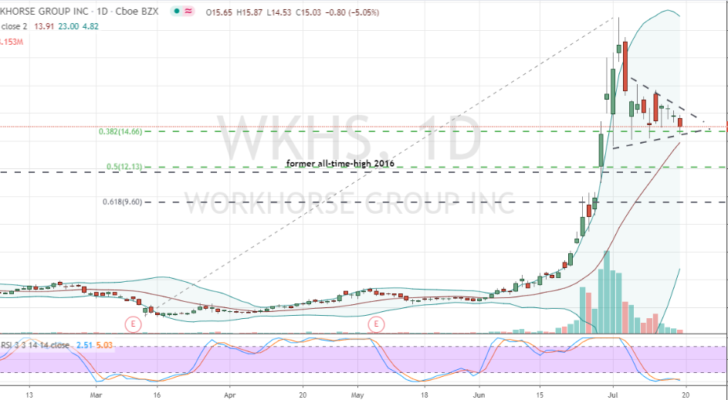 Workhorse Group (WKHS) daily price chart triangle pattern