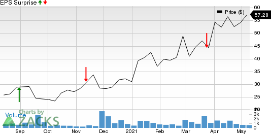 Montrose Environmental Group, Inc. Price and EPS Surprise