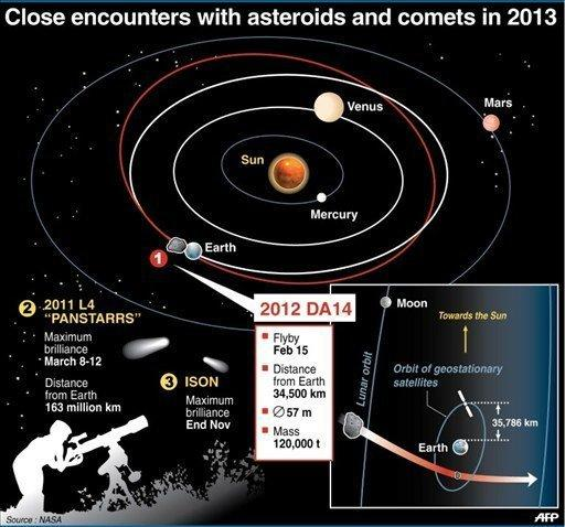 Graphic showing the flybys of asteroids and comets to come in 2013, starting on February 15. An asteroid will zoom within spitting distance of Earth next week, in what NASA said is the closest flyby ever predicted for an object this large