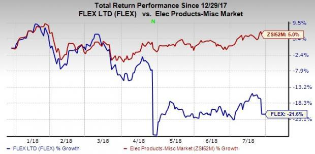 Flex's (FLEX) first-quarter fiscal 2019 results benefit from new deal wins in Medical group. However, increasing investments to support company's products remain a headwind.