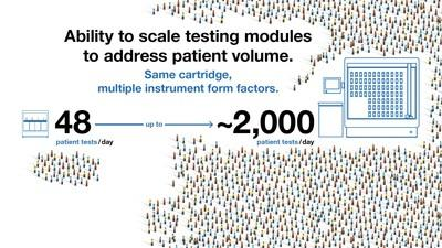 GeneXpert's Modular Design Enables High-Volume Laboratory and Near-Patient Point-of-Care Testing