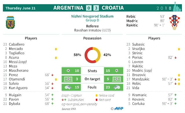 Match statistics: Argentina v Croatia (AFP Photo/Sophie RAMIS)