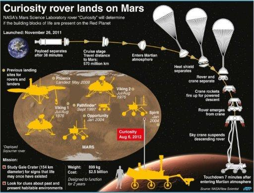 Graphic on NASA's Mars Science Laboratory landing, as well as previous touchdowns for rovers and landers on the Red Planet