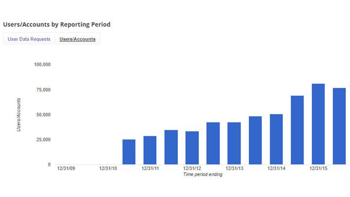 google surveillance report first half requests by reporting period accounts