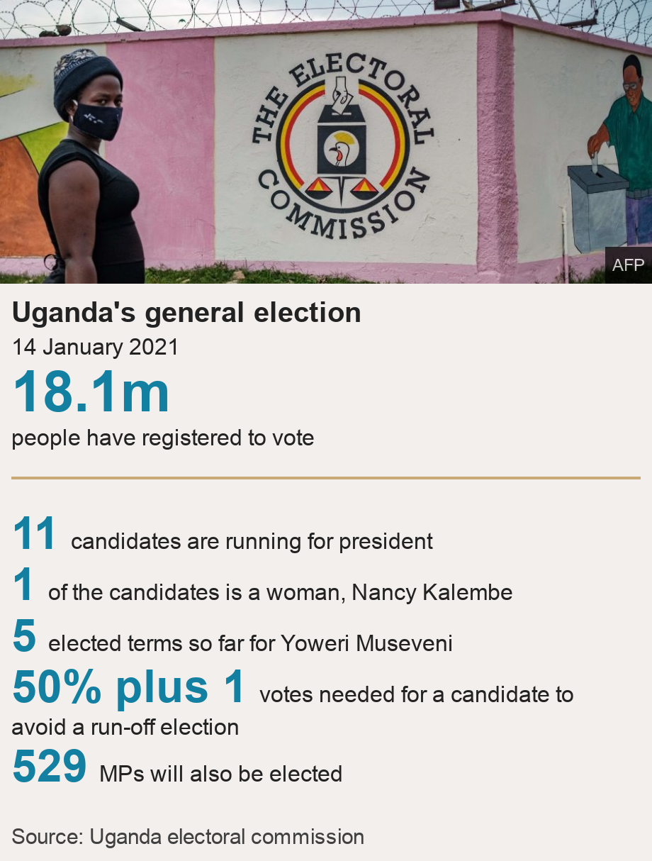 Uganda's general election. 14 January 2021 [ 18.1m people have registered to vote ] [ 11 candidates are running for president ],[ 1 of the candidates is a woman, Nancy Kalembe ],[ 5 elected terms so far for Yoweri Museveni ],[ 50% plus 1 votes needed for a candidate to avoid a run-off election ],[ 529 MPs will also be elected ], Source: Source: Uganda electoral commission, Image: A woman in a mask in front of a mural