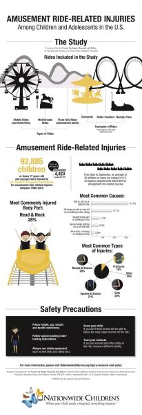 An infographic describing a study of amusement park injuries and lessons learned.