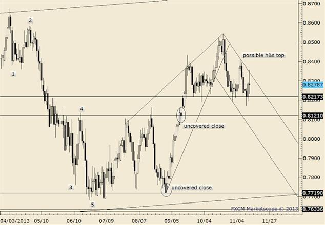 eliottWaves_nzd-usd_body_nzdusd.png, NZD/USD Closing in on Pre-Fed Level of .8229