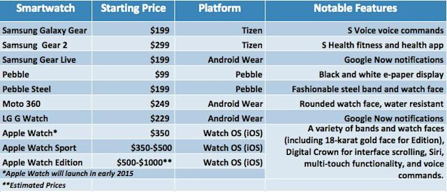 THE WEARABLE COMPUTING MARKET REPORT: Growth Trends