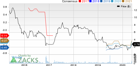 AgroFresh Solutions, Inc. Price and Consensus