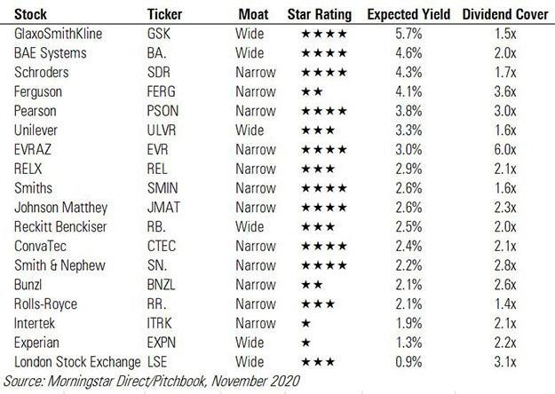 FTSE Dividend table