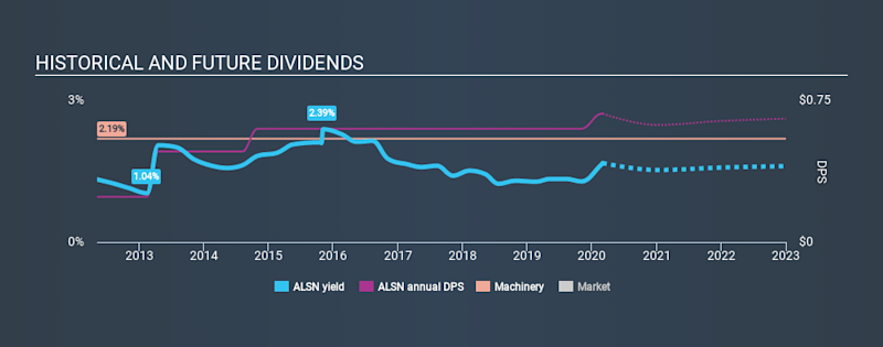 NYSE:ALSN Historical Dividend Yield, March 2nd 2020