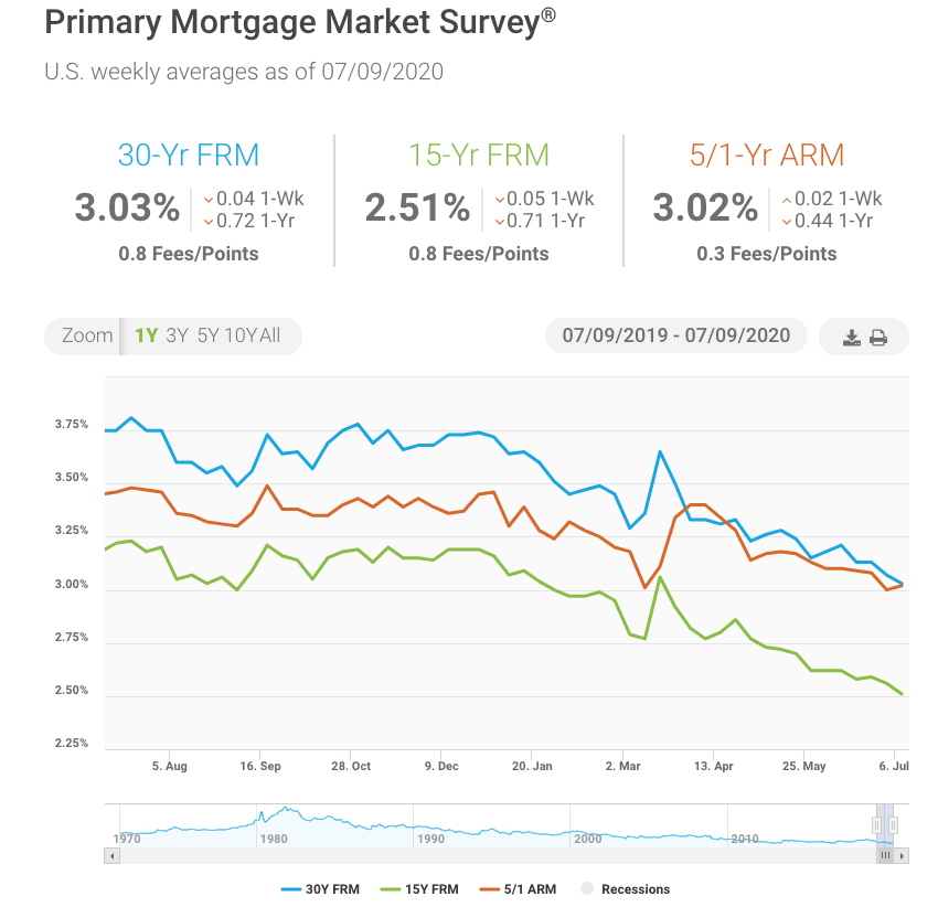 Mortgage rates hit another 50-year low this week, edging closer to breaking below 3%. (Credit: Freddie Mac)