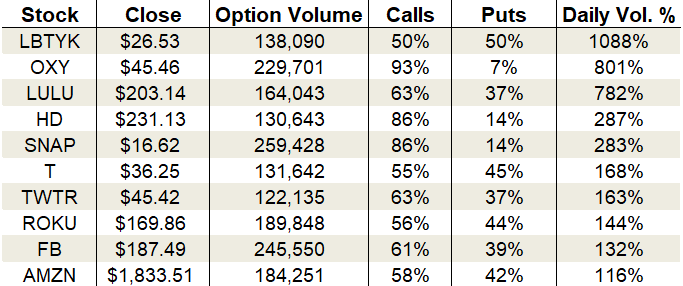 Monday's Vital Data: Home Depot, Snap Inc and Amazon