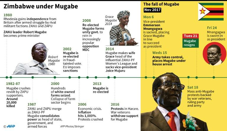 Timeline of events in Zimbabwe 1980-2017. (AFP Photo/)