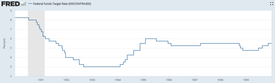 Between 1995 and 1996, the Alan Greenspan-led Federal Reserve cut rates by a total of 75 basis points. Source: Board of Governors of the Federal Reserve System