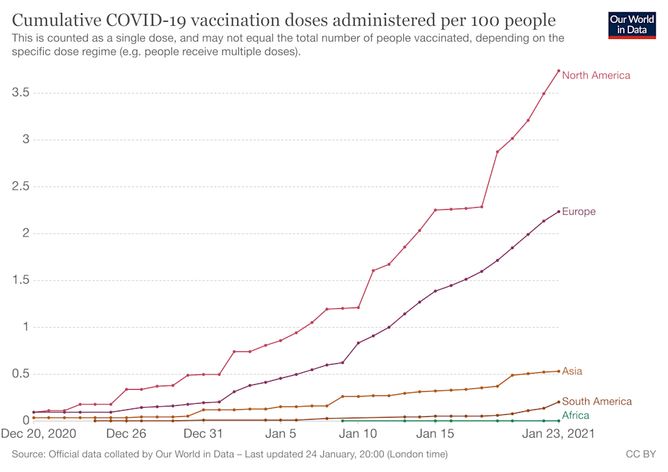 Developed nations have greatly outpaced developing ones when it comes to COVID-19 vaccine rollouts. Photo: OurWorldInData.org