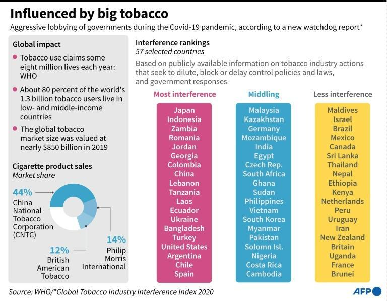 More than 80 percent of the world's 1.3 billion tobacco users live in low- and middle-income countries